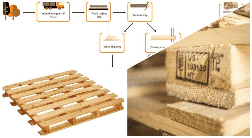 Phân loại pallet gỗ mới - Bộ sưu tập hình ảnh pallet nhựa - pallet gỗ