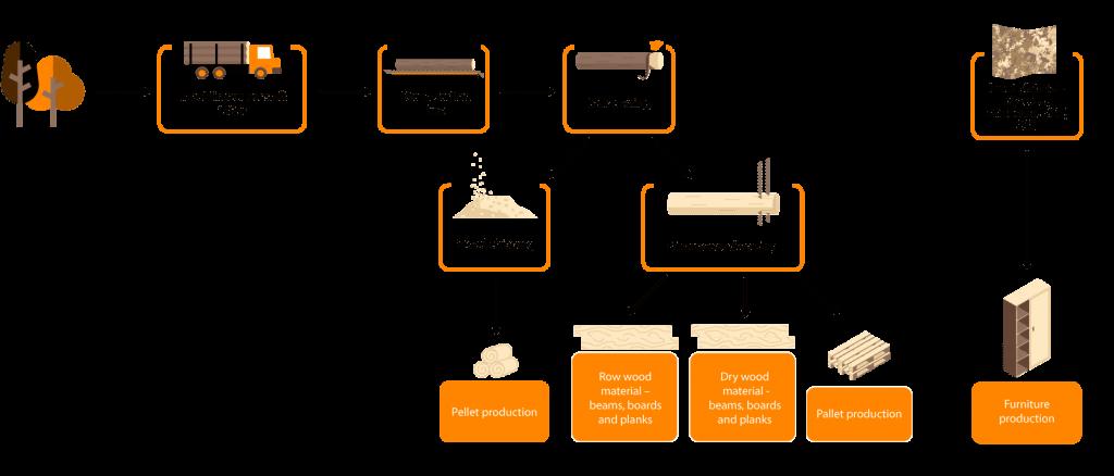 quy trình sản xuất pallet gỗ beli group bình Phước 1024x438 - Quy trình sản xuất pallet gỗ chất lượng từ A- Z