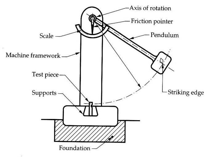 Nhựa HDPE hoặc PP đều được test khả năng chịu tác động lực khi sản xuất pallet