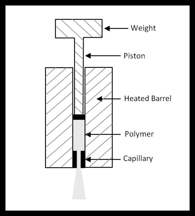 sơ đồ kiểm tra hệ số chảy của nhựa trong quy trình sản xuất pallet nhựa 2019
