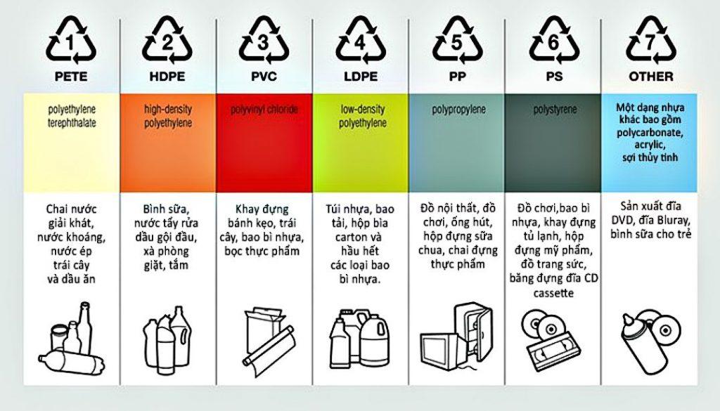 ý nghĩa 7 biểu tượng nhựa tái chế và loại nhựa ứng dụng vào làm pallet